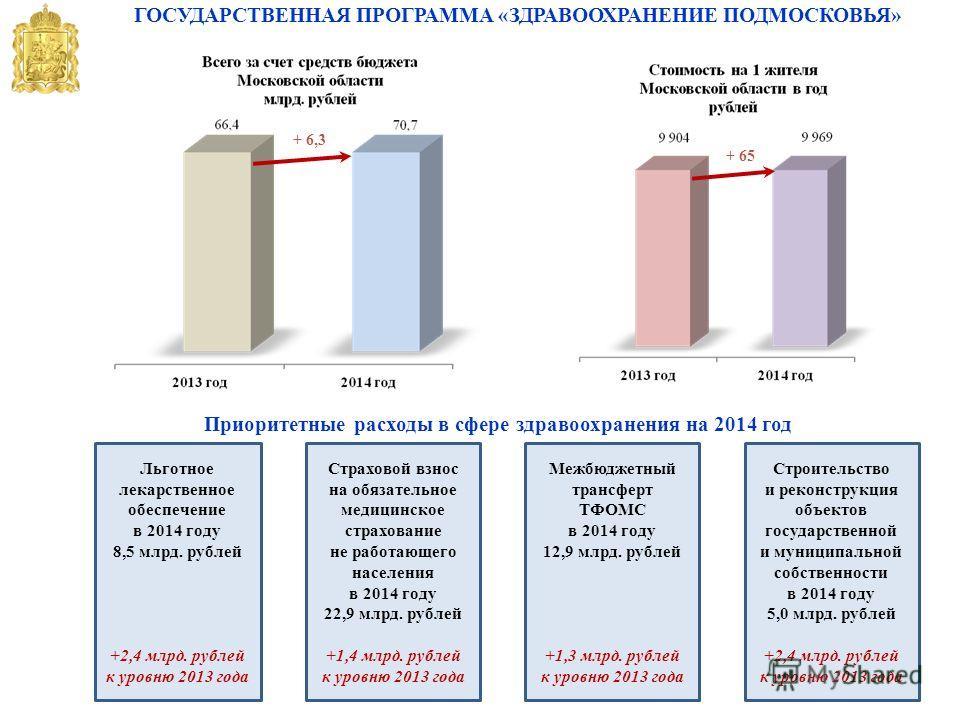 ГОСУДАРСТВЕННАЯ ПРОГРАММА «ЗДРАВООХРАНЕНИЕ ПОДМОСКОВЬЯ» + 6,3 + 65 Льготное лекарственное обеспечение в 2014 году 8,5 млрд. рублей +2,4 млрд. рублей к уровню 2013 года Страховой взнос на обязательное медицинское страхование не работающего населения в
