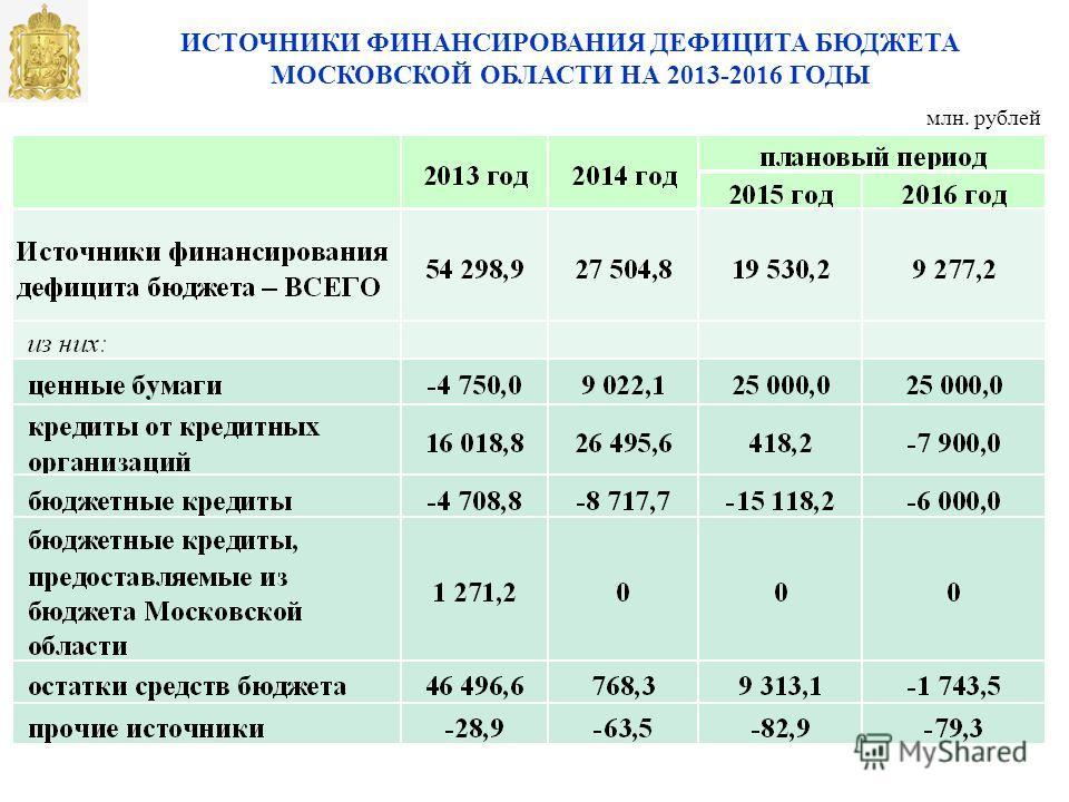 ИСТОЧНИКИ ФИНАНСИРОВАНИЯ ДЕФИЦИТА БЮДЖЕТА МОСКОВСКОЙ ОБЛАСТИ НА 2013-2016 ГОДЫ млн. рублей