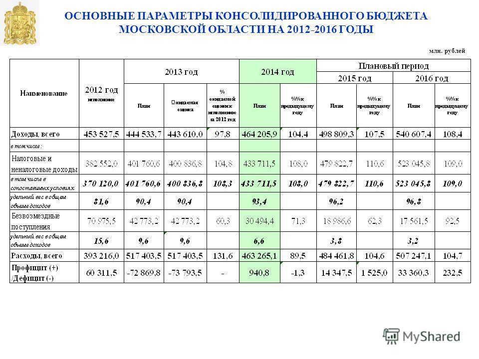 ОСНОВНЫЕ ПАРАМЕТРЫ КОНСОЛИДИРОВАННОГО БЮДЖЕТА МОСКОВСКОЙ ОБЛАСТИ НА 2012-2016 ГОДЫ млн. рублей