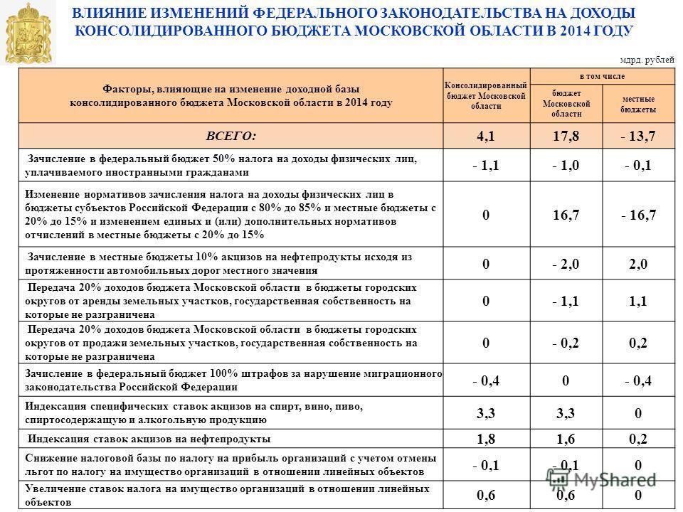ВЛИЯНИЕ ИЗМЕНЕНИЙ ФЕДЕРАЛЬНОГО ЗАКОНОДАТЕЛЬСТВА НА ДОХОДЫ КОНСОЛИДИРОВАННОГО БЮДЖЕТА МОСКОВСКОЙ ОБЛАСТИ В 2014 ГОДУ мдрд. рублей Факторы, влияющие на изменение доходной базы консолидированного бюджета Московской области в 2014 году Консолидированный