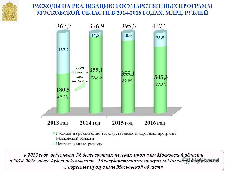 РАСХОДЫ НА РЕАЛИЗАЦИЮ ГОСУДАРСТВЕННЫХ ПРОГРАММ МОСКОВСКОЙ ОБЛАСТИ В 2014-2016 ГОДАХ, МЛРД. РУБЛЕЙ в 2013 году действует 36 долгосрочных целевых программ Московской области в 2014-2016 годах будет действовать 16 государственных программ Московской обл