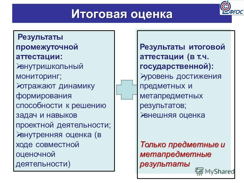 Итоговая оценка Результаты промежуточной аттестации: внутришкольный мониторинг; отражают динамику формирования способности к решению задач и навыков проектной деятельности; внутренняя оценка (в ходе совместной оценочной деятельности) Результаты итого