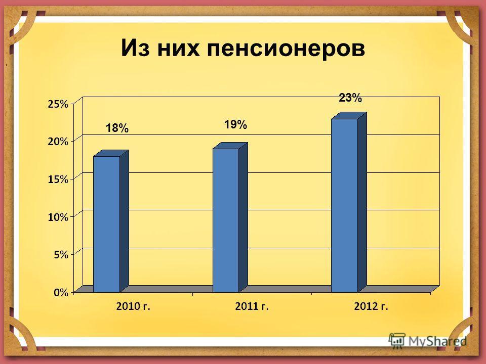 Из них пенсионеров 18% 19% 23%
