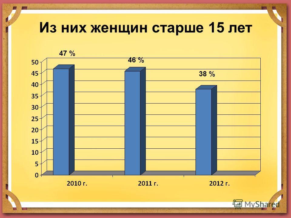 Из них женщин старше 15 лет 47 % 46 % 38 %