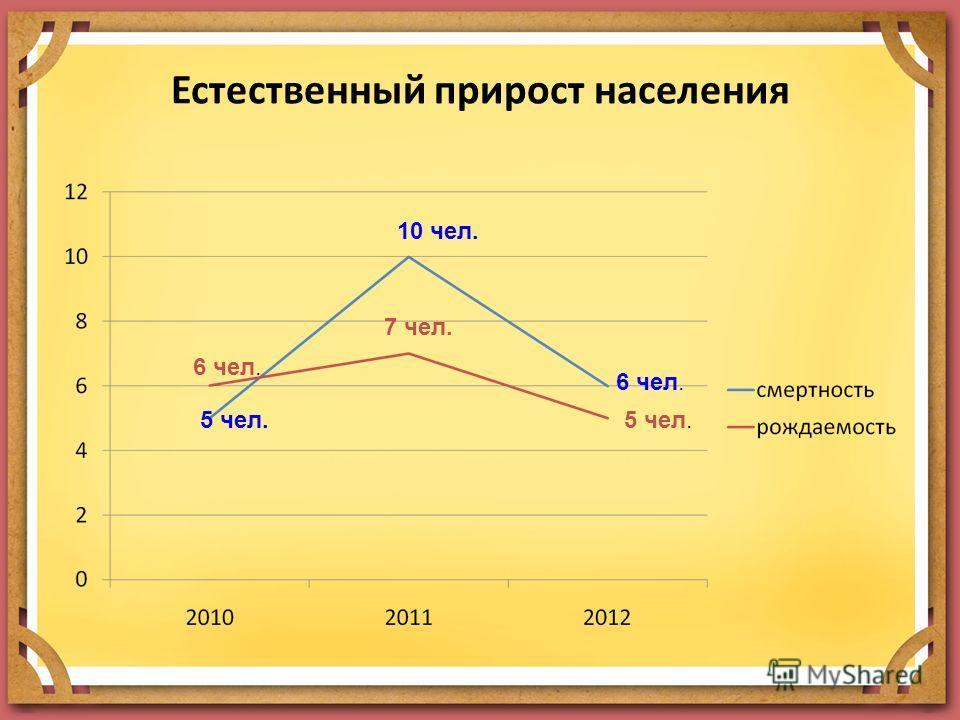 Естественный прирост населения 5 чел. 10 чел. 6 чел. 7 чел. 5 чел.
