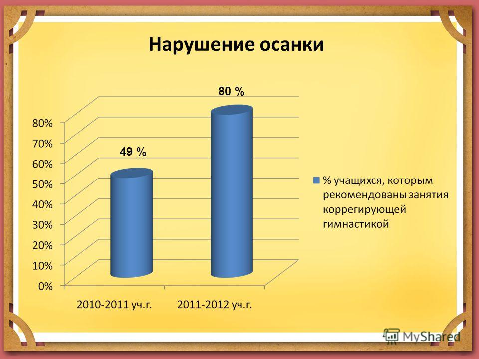 Нарушение осанки 49 % 80 %