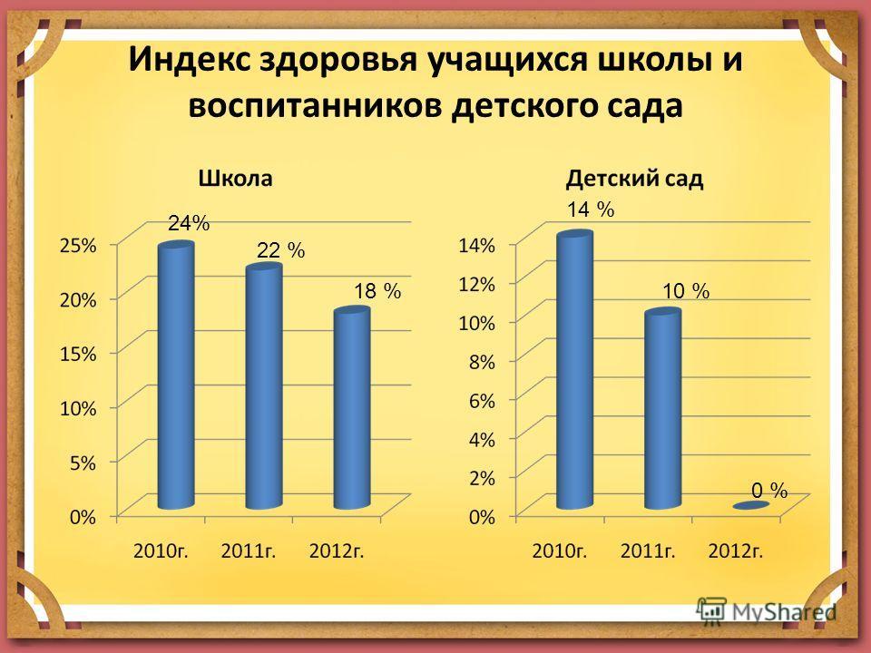 Индекс здоровья учащихся школы и воспитанников детского сада 24% 22 % 18 % 14 % 10 % 0 %