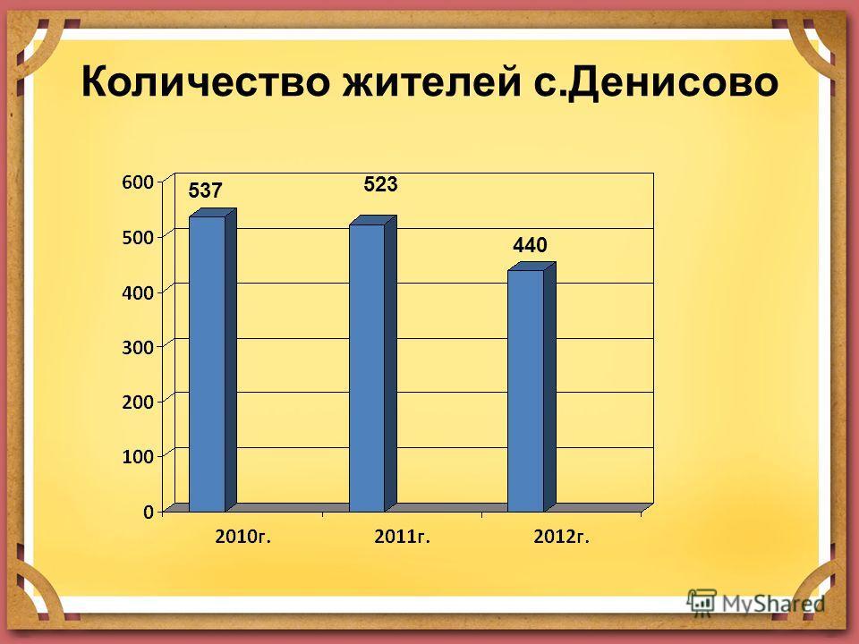 Количество жителей с.Денисово 537 523 440