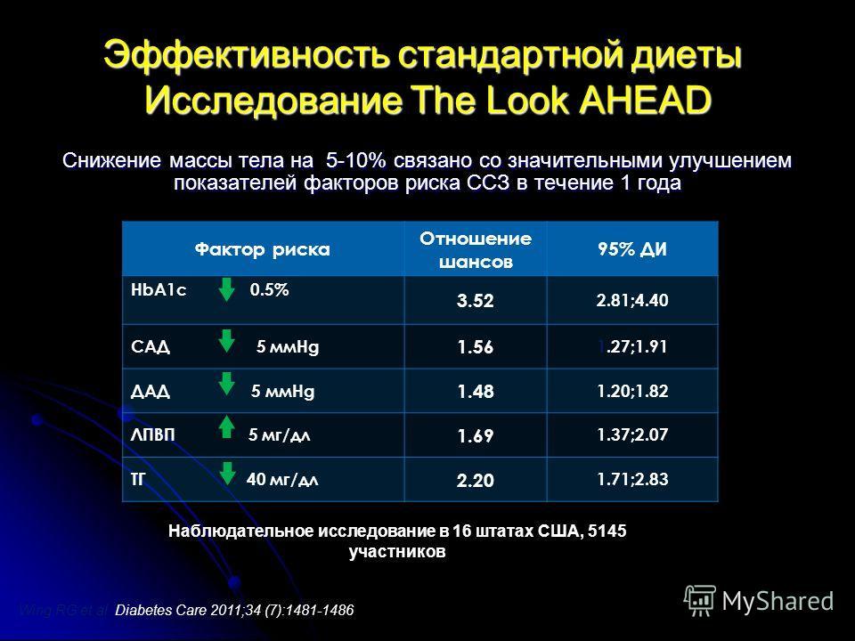 Эффективность стандартной диеты Исследование The Look AHEAD Снижение массы тела на 5-10% связано со значительными улучшением показателей факторов риска ССЗ в течение 1 года Wing RG et al. Diabetes Care 2011;34 (7):1481-1486 Фактор риска Отношение шан