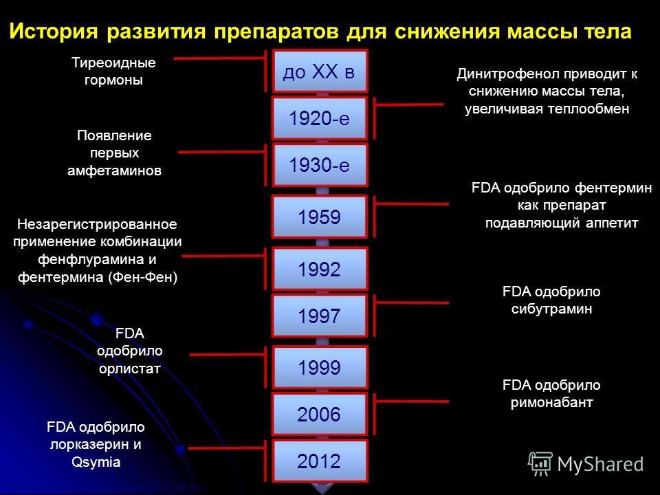 История развития препаратов для снижения массы тела до XX в 1959 1992 1999 2012 1920-e 1930-е Тиреоидные гормоны 1997 2006 Появление первых амфетаминов Незарегистрированное применение комбинации фенфлурамина и фентермина (Фен-Фен) FDA одобрило орлист