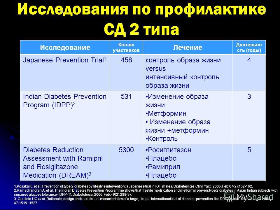 Исследования по профилактике СД 2 типа Исследование Кол-во участников Лечение Длительно сть (годы) Japanese Prevention Trial 1 458контроль образа жизни versus интенсивный контроль образа жизни 4 Indian Diabetes Prevention Program (IDPP) 2 531Изменени
