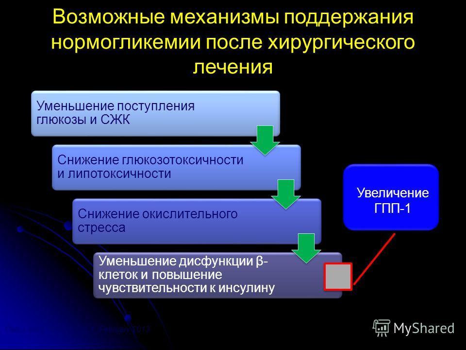 Возможные механизмы поддержания нормогликемии после хирургического лечения Увеличение ГПП-1 Can J Surg, Vol. 56, No. 1, February 2013