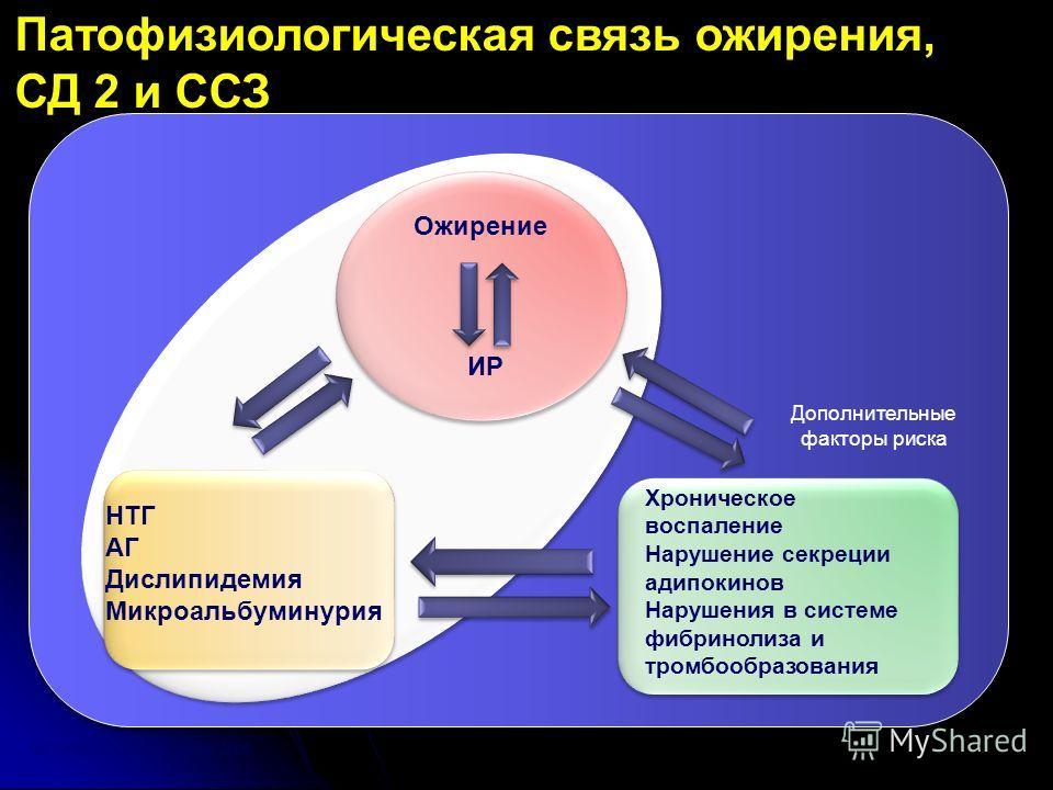 Ожирение ИР НТГ АГ Дислипидемия Микроальбуминурия Дополнительные факторы риска Хроническое воспаление Нарушение секреции адипокинов Нарушения в системе фибринолиза и тромбообразования Патофизиологическая связь ожирения, СД 2 и ССЗ NATURE|Vol 444|14 D