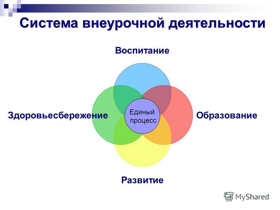 Воспитание Образование Развитие Здоровьесбережение Система внеурочной деятельности Единый процесс