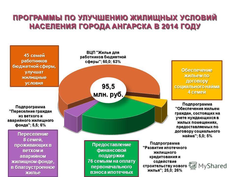 95,5 млн. руб. 95,5