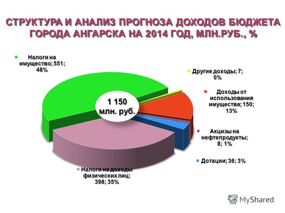 1 150 млн. руб. 1 150 млн. руб.