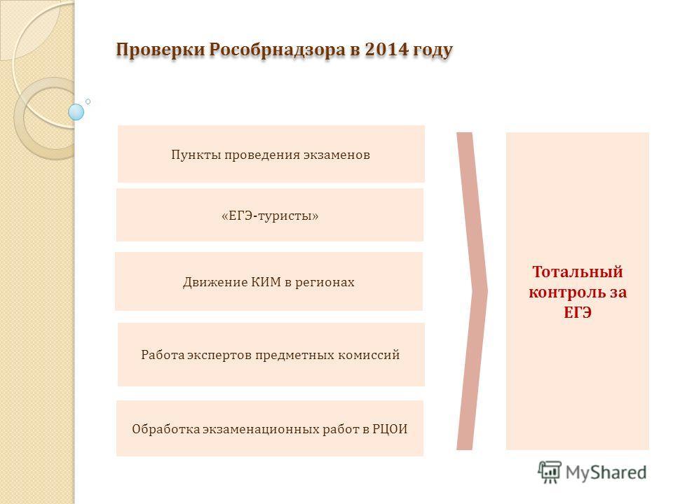 Проверки Рособрнадзора в 2014 году Тотальный контроль за ЕГЭ Пункты проведения экзаменов Движение КИМ в регионах «ЕГЭ-туристы» Работа экспертов предметных комиссий Обработка экзаменационных работ в РЦОИ