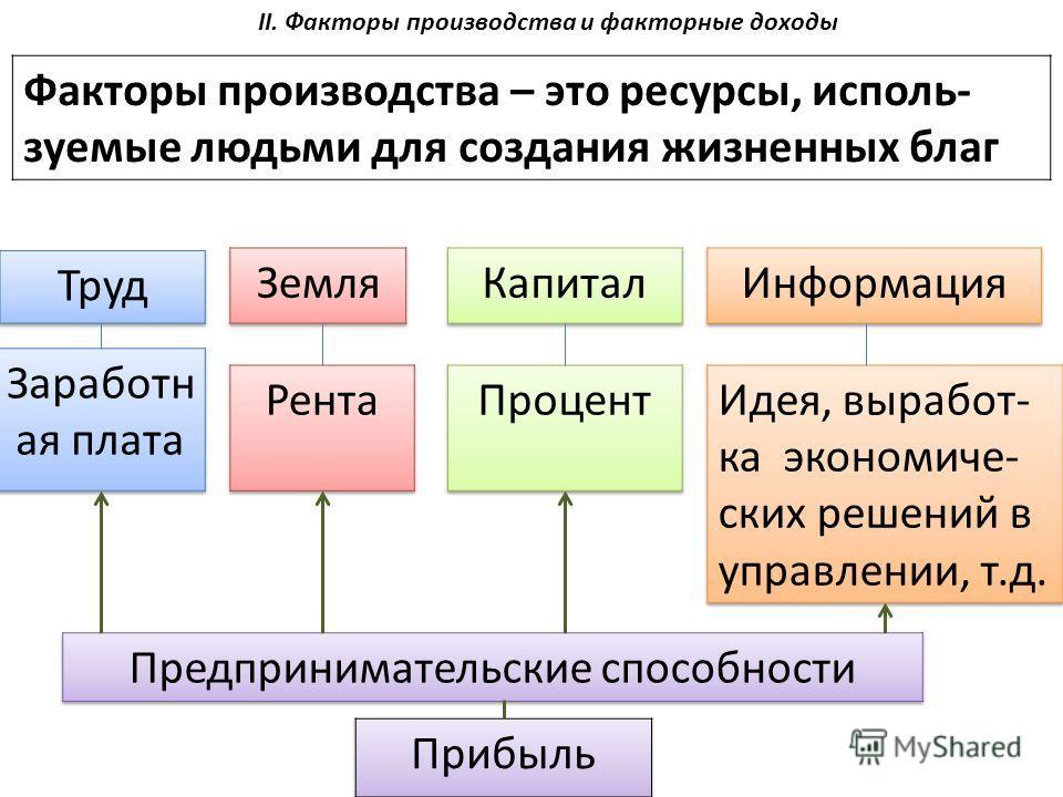 Факторы производства – это ресурсы, исполь- зуемые людьми для создания жизненных благ II. Факторы производства и факторные доходы