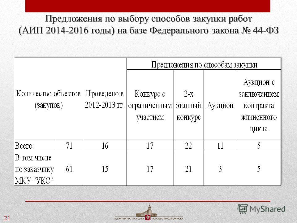 21 Предложения по выбору способов закупки работ (АИП 2014-2016 годы) на базе Федерального закона 44-ФЗ
