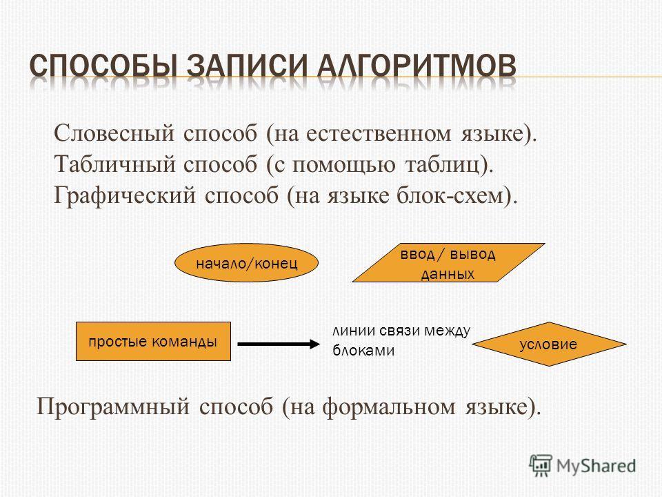(на языке блок-схем).