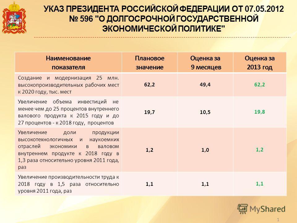 УКАЗ ПРЕЗИДЕНТА РОССИЙСКОЙ ФЕДЕРАЦИИ ОТ 07.05.2012 596