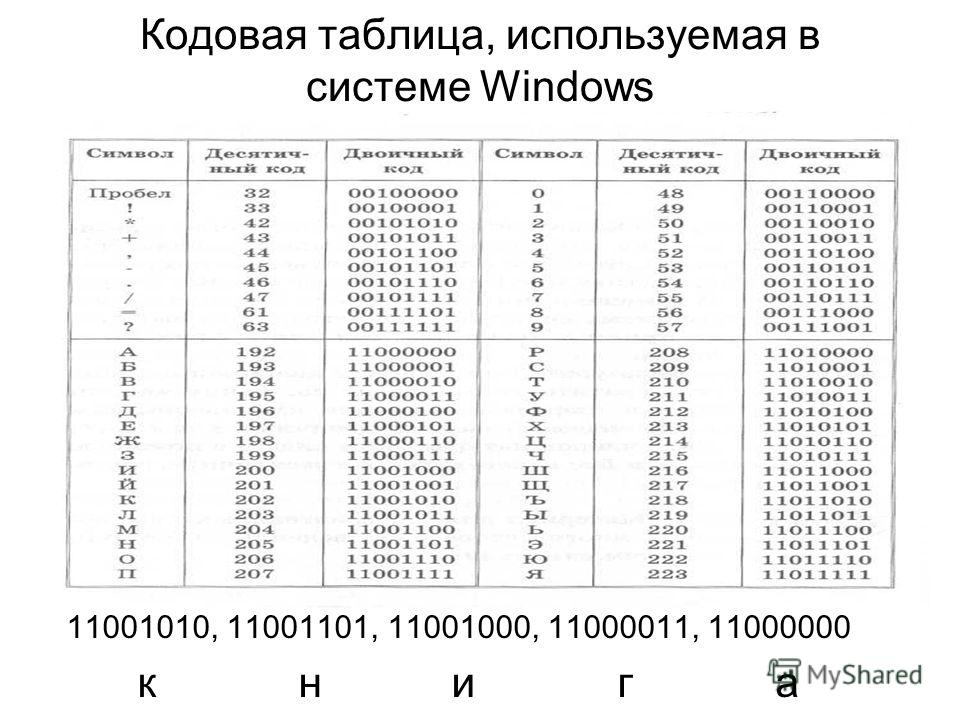 Кодовая таблица, используемая в системе Windows 11001010, 11001101, 11001000, 11000011, 11000000 к н и г а