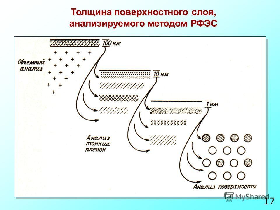 Толщина поверхностного слоя, анализируемого методом РФЭС 1717