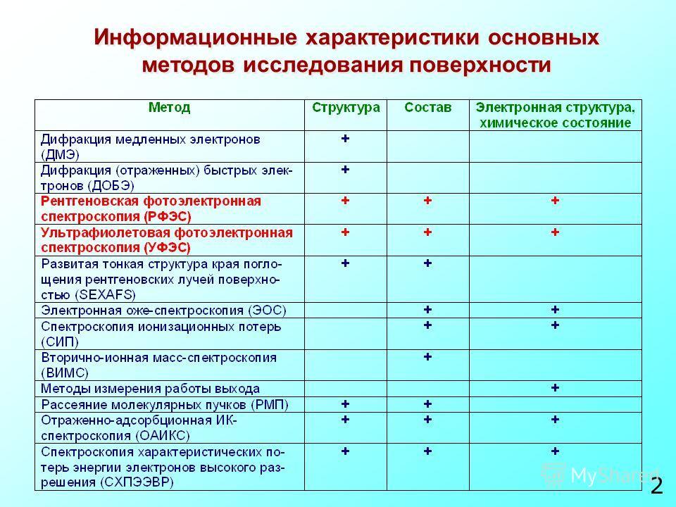 Информационные характеристики основных методов исследования поверхности 2