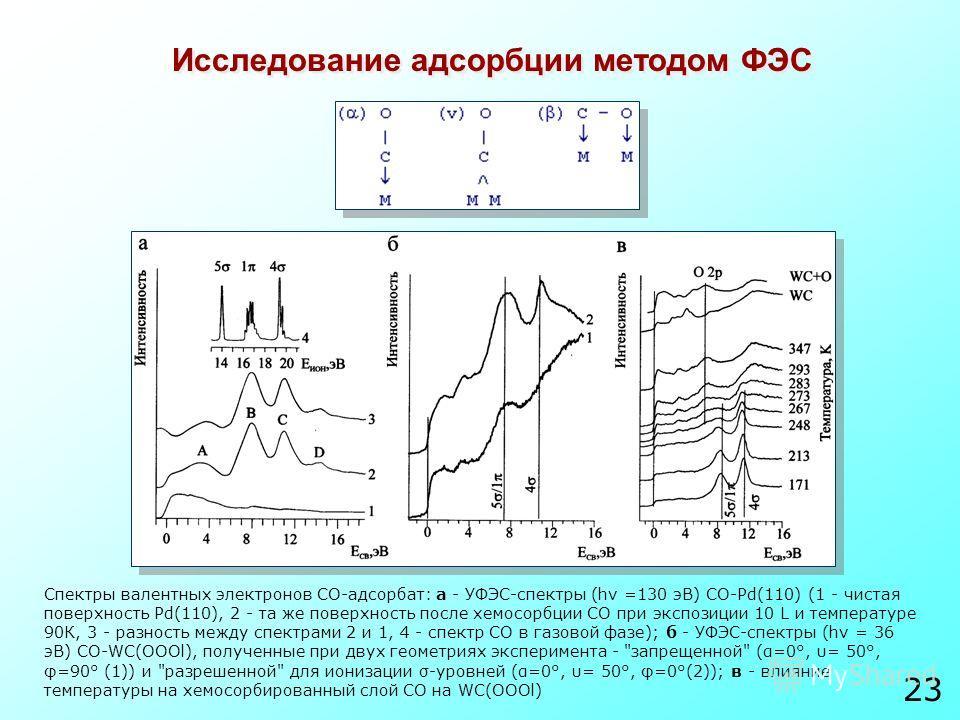 Исследование адсорбции методом ФЭС Спектры валентных электронов СО-адсорбат: а - УФЭС-спектры (hv =130 эВ) CO-Pd(110) (1 - чистая поверхность Pd(110), 2 - та же поверхность после хемосорбции СО при экспозиции 10 L и температуре 90К, 3 - разность межд
