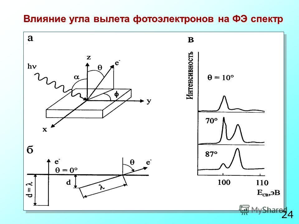 Влияние угла вылета фотоэлектронов на ФЭ спектр 24