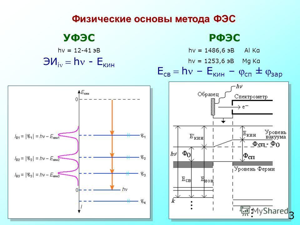 Физические основы метода ФЭС ЭИ ih - E кин УФЭС hν = 12-41 эВ РФЭС hν = 1486,6 эВ Al Kα hν = 1253,6 эВ Mg Kα E свh – E кин – сп ± зар 3