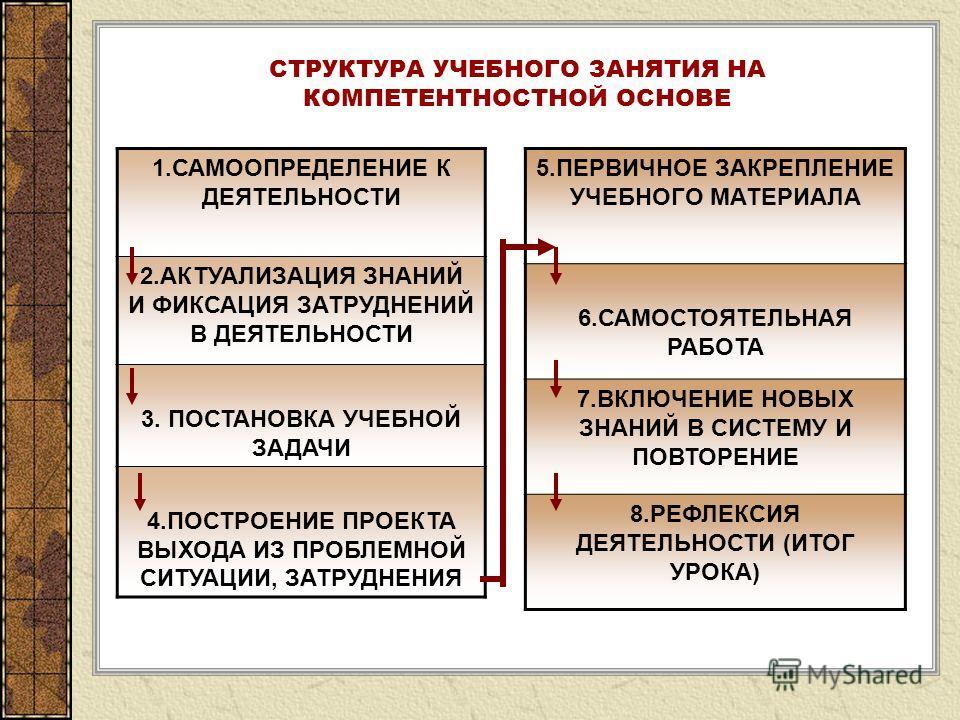 1.САМООПРЕДЕЛЕНИЕ К ДЕЯТЕЛЬНОСТИ 2.АКТУАЛИЗАЦИЯ ЗНАНИЙ И ФИКСАЦИЯ ЗАТРУДНЕНИЙ В ДЕЯТЕЛЬНОСТИ 3. ПОСТАНОВКА УЧЕБНОЙ ЗАДАЧИ 4.ПОСТРОЕНИЕ ПРОЕКТА ВЫХОДА ИЗ ПРОБЛЕМНОЙ СИТУАЦИИ, ЗАТРУДНЕНИЯ СТРУКТУРА УЧЕБНОГО ЗАНЯТИЯ НА КОМПЕТЕНТНОСТНОЙ ОСНОВЕ 5.ПЕРВИЧНО