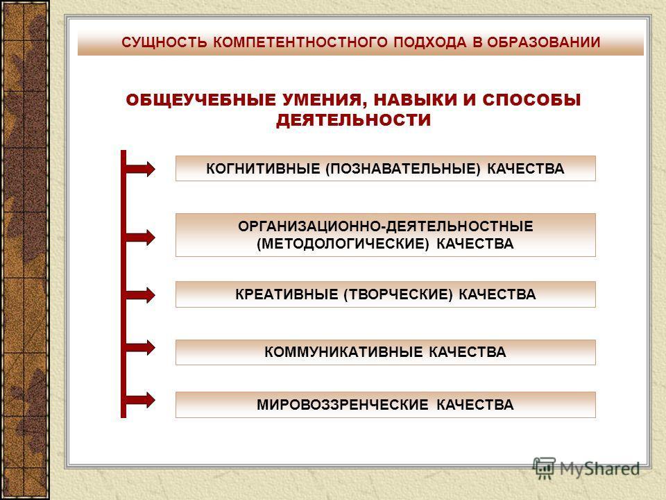 ОБЩЕУЧЕБНЫЕ УМЕНИЯ, НАВЫКИ И СПОСОБЫ ДЕЯТЕЛЬНОСТИ КОГНИТИВНЫЕ (ПОЗНАВАТЕЛЬНЫЕ) КАЧЕСТВА КРЕАТИВНЫЕ (ТВОРЧЕСКИЕ) КАЧЕСТВА ОРГАНИЗАЦИОННО-ДЕЯТЕЛЬНОСТНЫЕ (МЕТОДОЛОГИЧЕСКИЕ) КАЧЕСТВА КОММУНИКАТИВНЫЕ КАЧЕСТВА МИРОВОЗЗРЕНЧЕСКИЕ КАЧЕСТВА