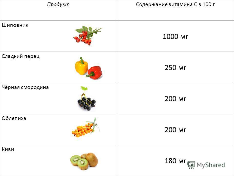 ПродуктСодержание витамина С в 100 г Шиповник 1000 мг Сладкий перец 250 мг Чёрная смородина 200 мг Облепиха 200 мг Киви 180 мг