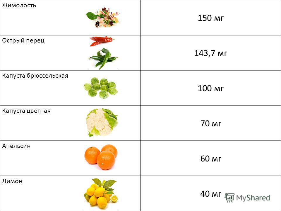 Жимолость 150 мг Острый перец 143,7 мг Капуста брюссельская 100 мг Капуста цветная 70 мг Апельсин 60 мг Лимон 40 мг