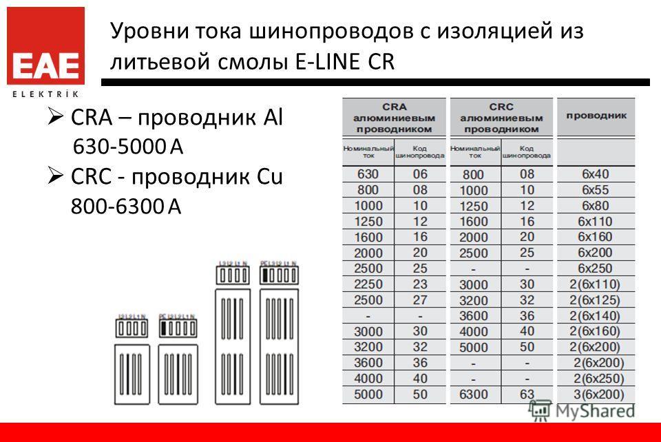 Уровни тока шинопроводов с изоляцией из литьевой смолы E-LINE CR CRA – проводник Al 630-5000 A CRC - проводник Cu 800-6300 A