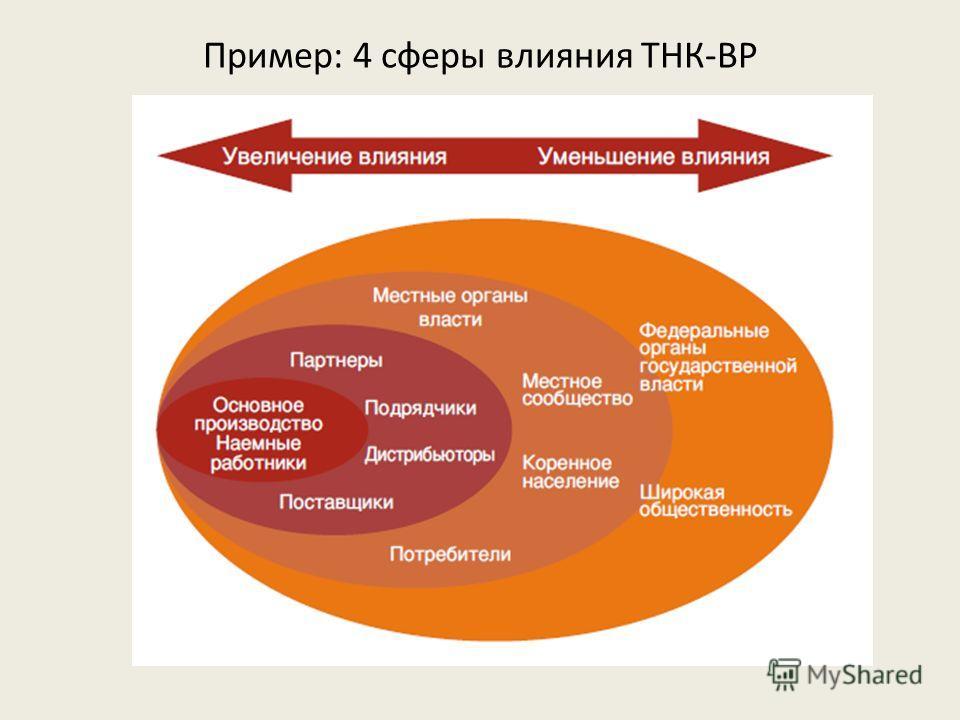 Пример: 4 сферы влияния ТНК-ВР