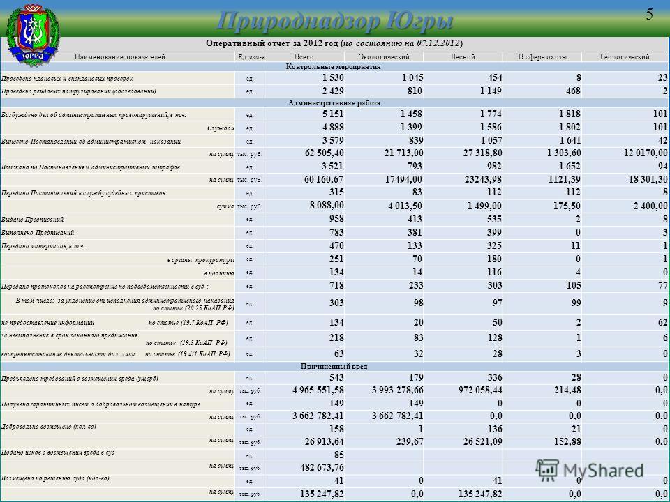 Оперативный отчет за 2012 год (по состоянию на 07.12.2012) Наименование показателей Ед. изм-я ВсегоЭкологическийЛеснойВ сфере охотыГеологический Контрольные мероприятия Проведено плановых и внеплановых проверокед. 1 5301 045454823 Проведено рейдовых