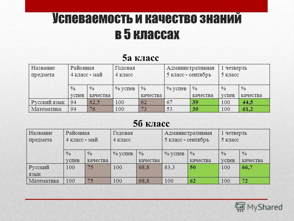 Успеваемость и качество знаний в 5 классах Название предмета Районная 4 класс - май Годовая 4 класс Административная 5 класс - сентябрь 1 четверть 5 класс % успев % качества % успев% качества % успев% качества % успев % качества Русский язык9462,5100