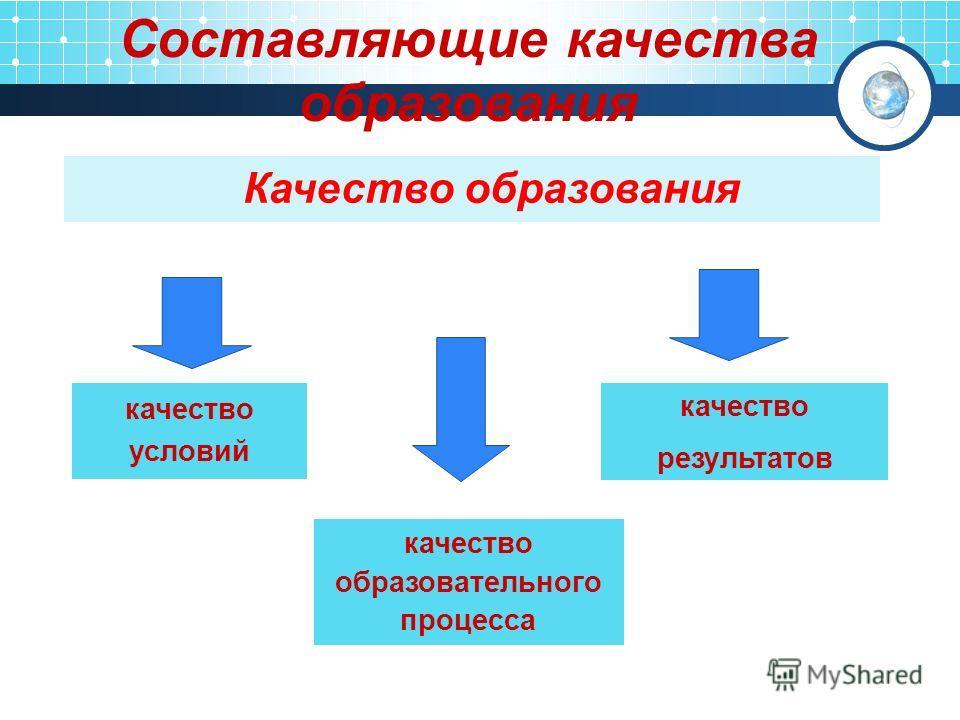 Качество образования Составляющие качества образования качество условий качество образовательного процесса качество результатов