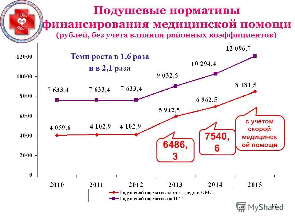 Подушевые нормативы финансирования медицинской помощи (рублей, без учета влияния районных коэффициентов) с учетом скорой медицинск ой помощи 6486, 3 7540, 6 Темп роста в 1,6 раза и в 2,1 раза 17