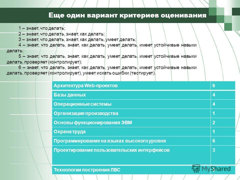 Еще один вариант критериев оценивания Архитектура Web-проектов6 Базы данных4 Операционные системы4 Организация производства1 Основы функционирования ЭВМ2 Охрана труда1 Программирование на языках высокого уровня6 Проектирование пользовательских интерф