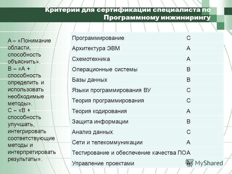 Критерии для сертификации специалиста по Программному инжинирингу ПрограммированиеC Архитектура ЭВМA СхемотехникаA Операционные системыB Базы данныхB Языки программирования ВУC Теория программированияC Теория кодированияA Защита информацииB Анализ да