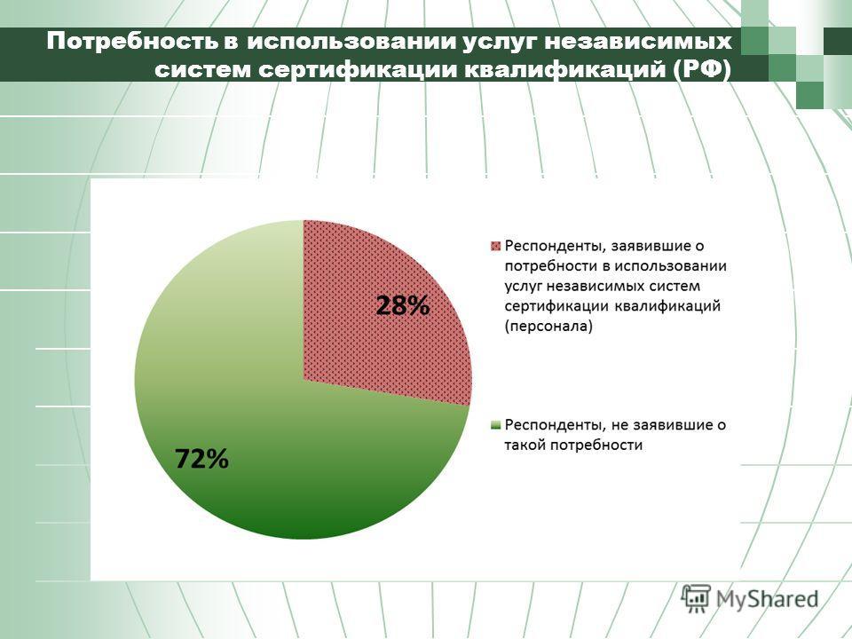 Потребность в использовании услуг независимых систем сертификации квалификаций (РФ)