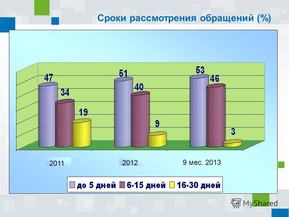 Сроки рассмотрения обращений (%) 2011 2012 9 мес. 2013