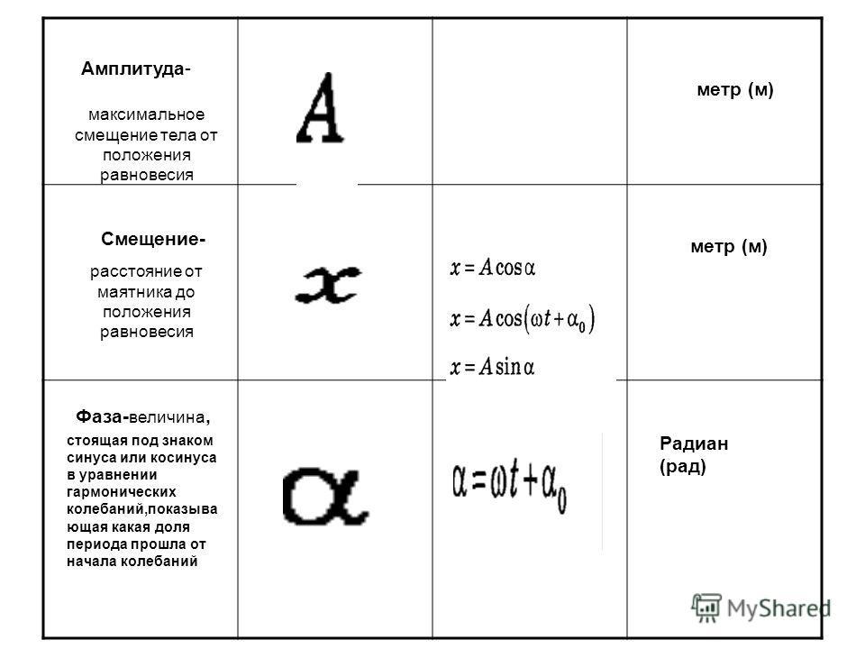 в уравнении гармонического колебания величина стоящая под знаком