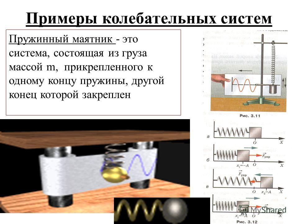 Примеры колебательных систем Пружинный маятник - это система, состоящая из груза массой m, прикрепленного к одному концу пружины, другой конец которой закреплен
