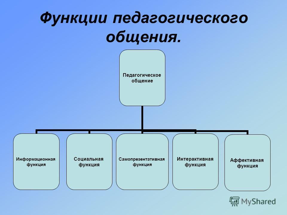 Функции педагогического общения. Педагогическое общение Информационная функция Социальная функция Самопрезентативная функция Интерактивная функция Аффективная функция