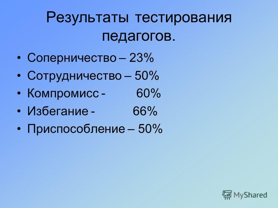 Результаты тестирования педагогов. Соперничество – 23% Сотрудничество – 50% Компромисс - 60% Избегание - 66% Приспособление – 50%