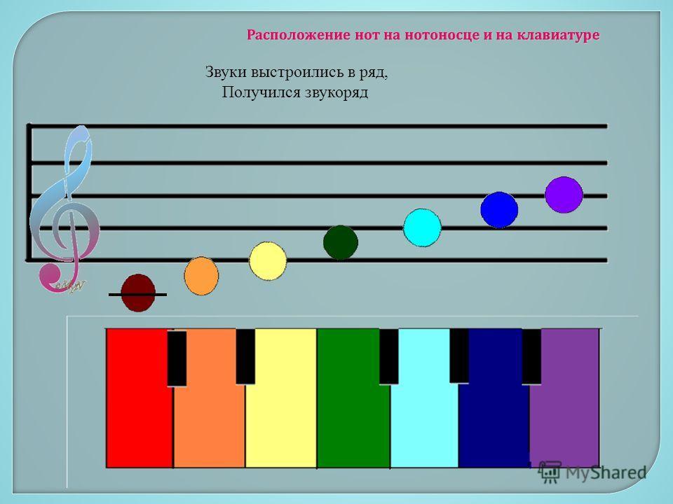 Расположение нот на нотоносце и на клавиатуре Звуки выстроились в ряд, Получился звукоряд